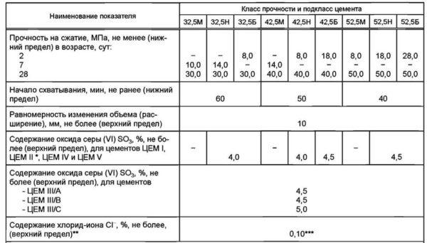 рафик набора прочности цемента по новому стандарту в мПа