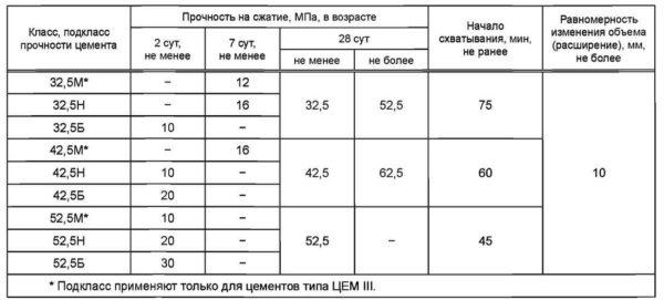 Обозначение и скорость набора прочности по стандарту для цемента разных марок