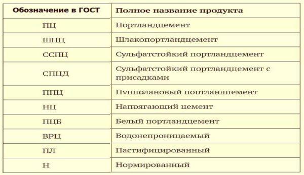 Обозначение состава цемента по старому ГОСТу