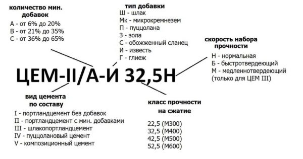 Новая маркировка цемента: расшифровка и возможные значения