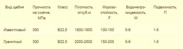 Изменение пропорций в зависимости от типа щебня