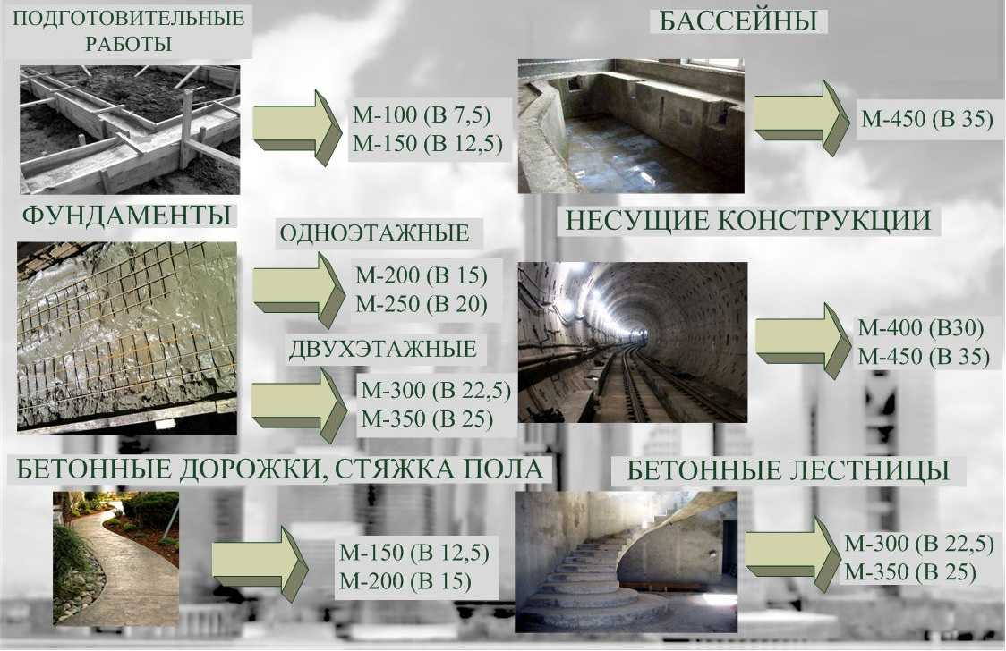Бетон в 22 вес монолитного бетона