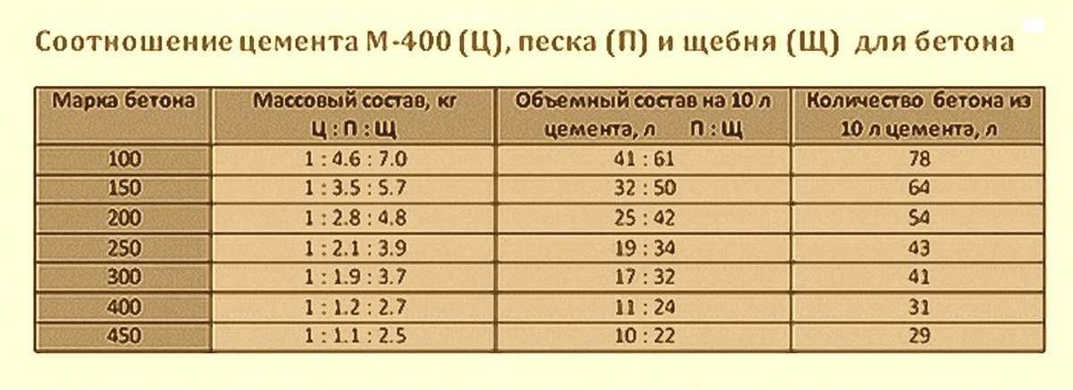 м400 пропорции