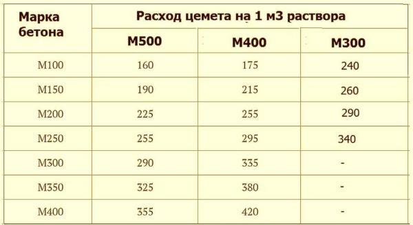 Таблица расхода цемента М400, М500 и М300 на 1 куб бетона разных марок