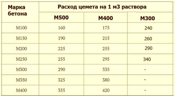 расход материалов на 1 м3 бетона м200