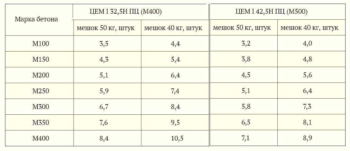 сколько цемента на 1 м3 бетона м500