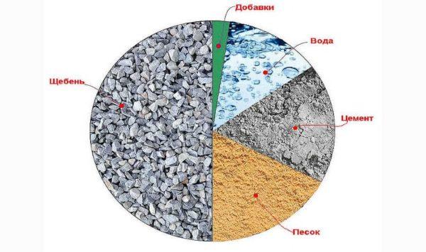 Расход цемента на куб бетона не так уж велик, но пропорции надо соблюдать строго