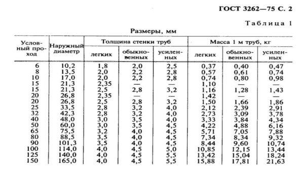 Таблица диаметров стальных труб ГОСТ 3262-75