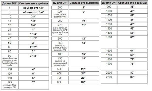 Таблица соответствия условного прохода или условного диаметра труб в дюймах и миллиметрах