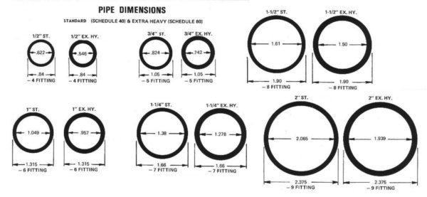 Разница во внутренних диаметрах Pipes разных категорий прочности: стандартных и тяжелых