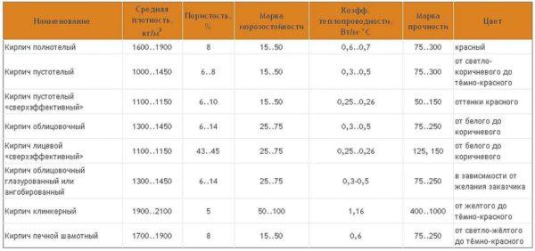 Сравнение характеристик керамического кирпича - пустотного разной плотности, полнотелого