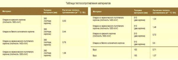 Кладка из керамического кирпича в полтора или два кирпича не отвечает современным требованиям по теплопроводности наружных стен