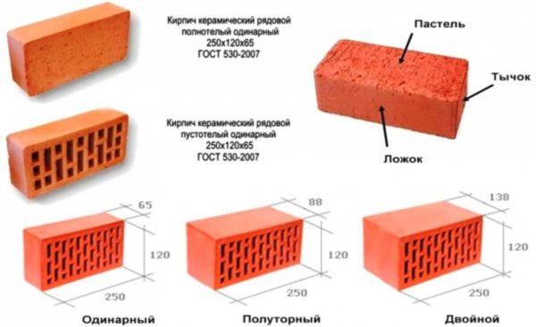 Старый стандарт описывал размеры керамического кирпича по-другому