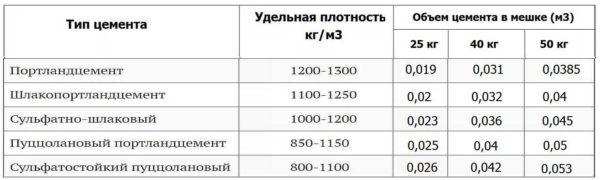 Объем цемента в мешке: таблица для разной тары и разных марок вяжущего