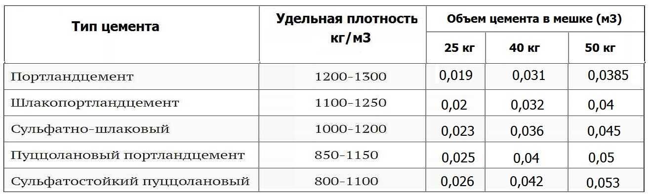Цементный раствор объем к массе купить бетон в севастополе цена с доставкой м200