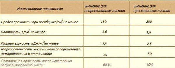 Разница в характеристиках прессованного и непрессованного плоского шифера