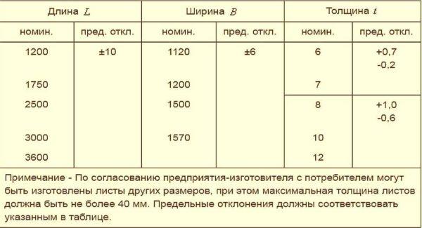 Размер листа плоского шифера определен стандартом