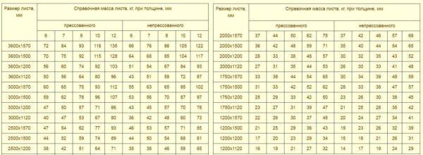 Примерный вес листа плоского шифера в зависимости от габаритов, толщины и способа производства
