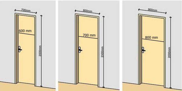 Размеры межкомнатных дверей определяются стандартами