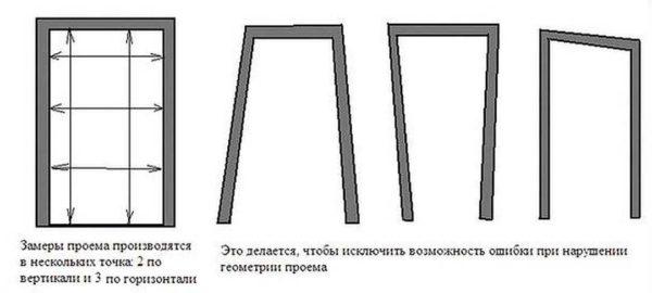Проверить надо геометрию проема. Иначе будут сложности во время установки