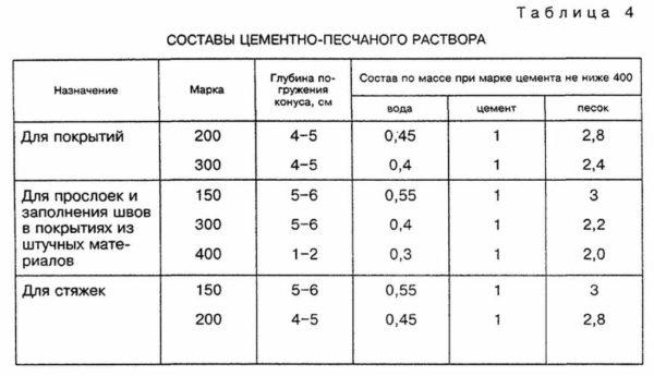 Еще одна таблица с пропорциями раствора для стяжки пола