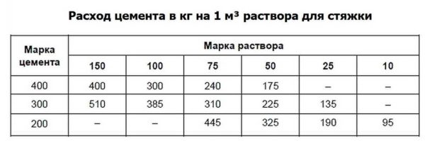 Количество цемента в одном кубометре раствора для стяжки