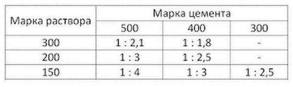 Пропорции раствора для стяжки пола для М 150, М 200 и М 300 при использовании цемента разных марок