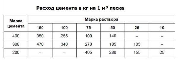 Как рассчитать количество цемента на кубометр песка