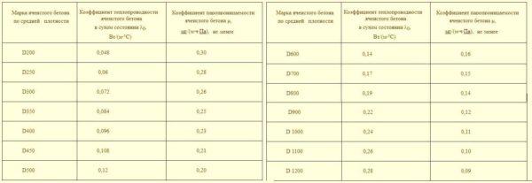 Зависимость теплопроводности блока из газобетона от марки материала по прочности