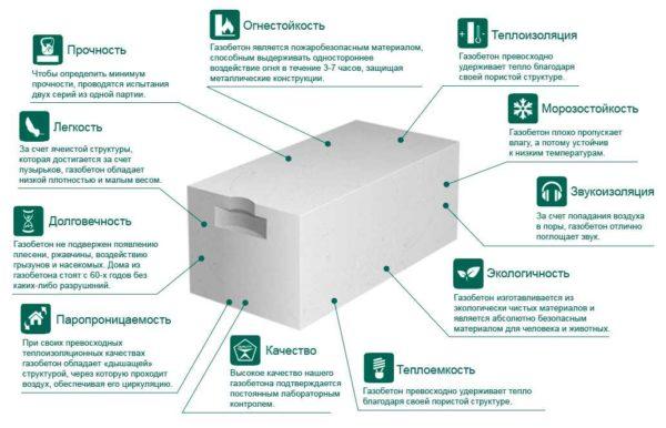 Газобетонные блоки - это строительный материал с хорошими теплоизоляционными свойствами
