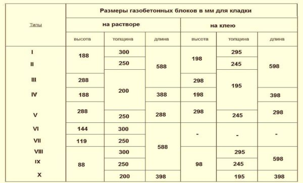 Размеры газобетонных блоков по старому стандарту