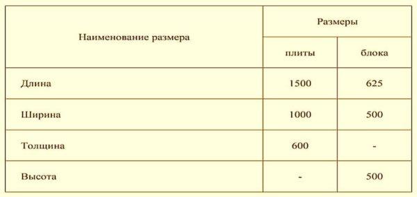 Максимальные размеры газобетонных блоков и плит согласно новому стандарту