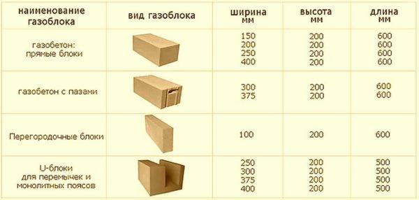Основные виды и размеры газобетонных блоков