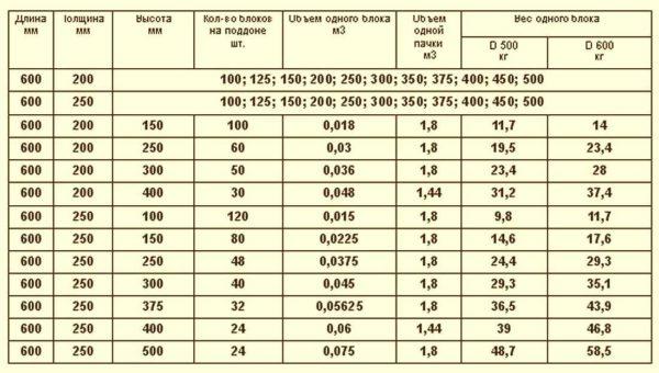 Вес газобетонного блока зависит от его размера и плотности