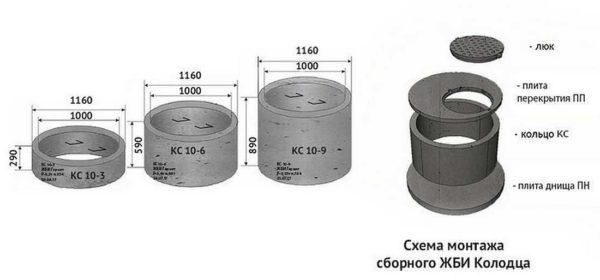 Маркировка бетонных колец для колодца указывает внутренний размер и высоту