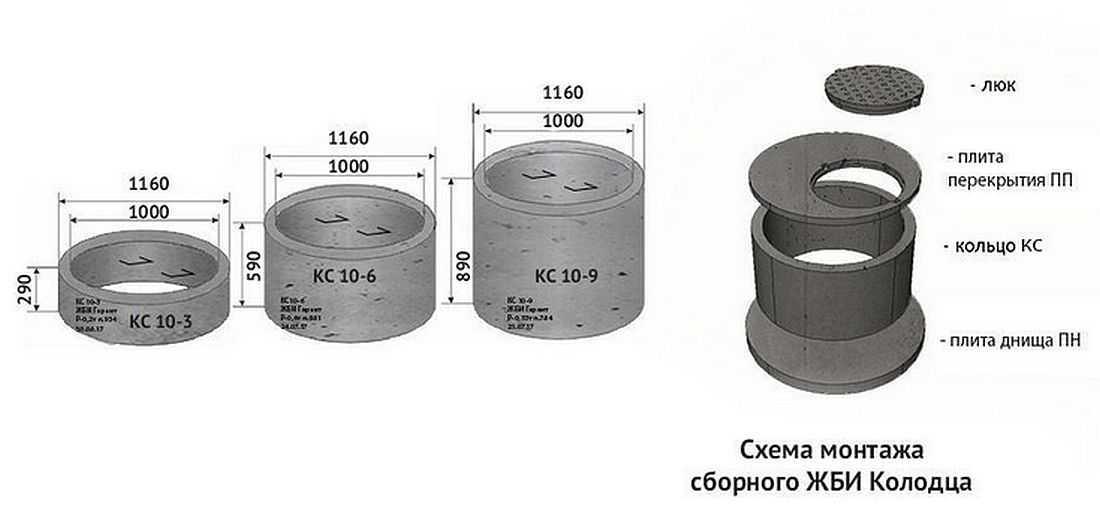диаметр железобетонного кольца для колодца