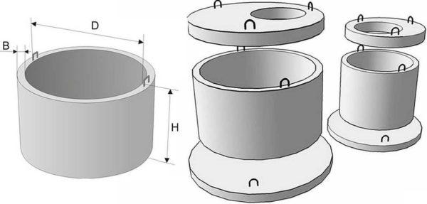Размеры колец для колодца из бетона: внутренний диаметр, высота и толщина стенки