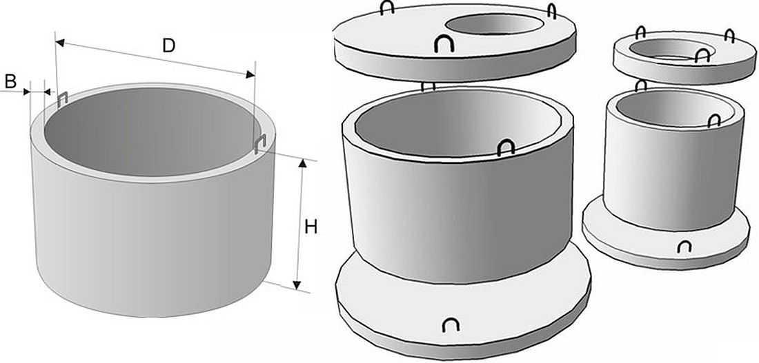 типы бетонных колец