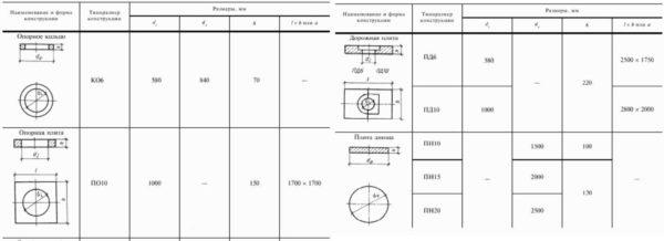 Стандартные размеры для плит