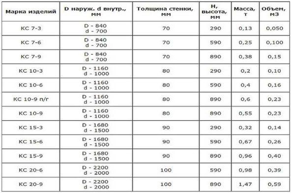 Таблица размеров колодезных колец с указанием толщины стенки и массы