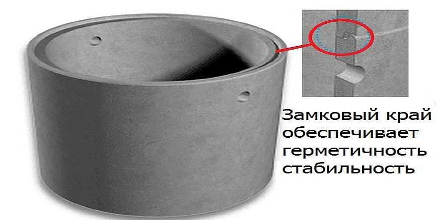 Железобетонные кольца для стенок колодцев могут быть с фальцевым краем - это когда сформирован выступ для замкового соединения