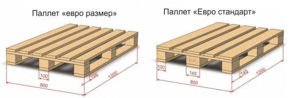 """Габариты европаллета типа """"размер"""" и """"стандарт"""" В каждом варианте размер паллета одинаков, отличаются """"шашечки"""""""