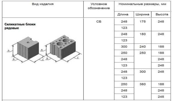 Силикатный блок и его размеры по стандарту