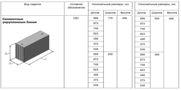 Укрупненный силикатный блок, его длина и ширина разные, а высота остается фиксированной