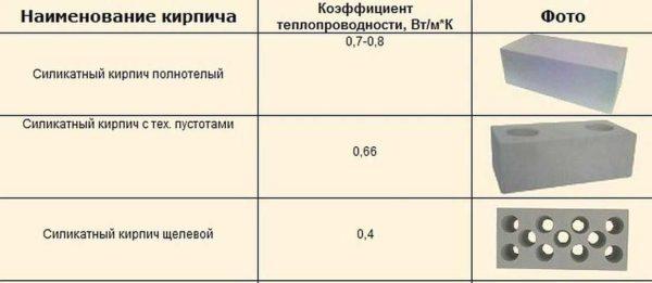 Теплопроводность и звукоизоляционных характеристики зависят от плотности и количества/размеров пустот