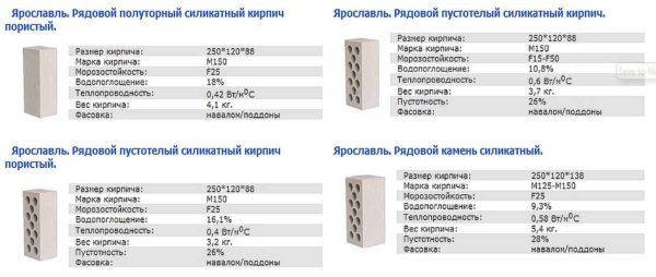 Любой завод указывает полную информацию по каждому типу продукции