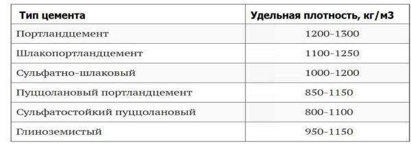 Сколько весит куб цемента: удельный вес разных типов