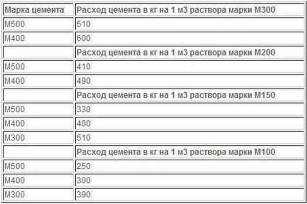 Таблица расхода цемента в килограммах на куб раствора разных марок