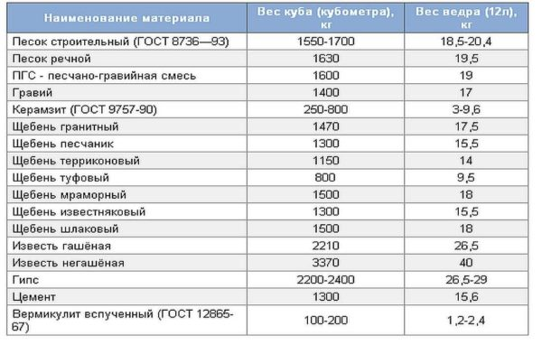 Таблица объемного веса строительных материалов. В том числе, сколько весит куб цемента и ведро цемента