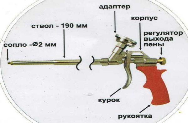 Так выглядит пистолет для профессиональной монтажной пены